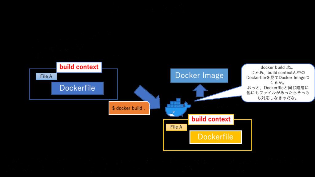 build-context図
